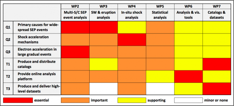 Distribution of work between the different work packages